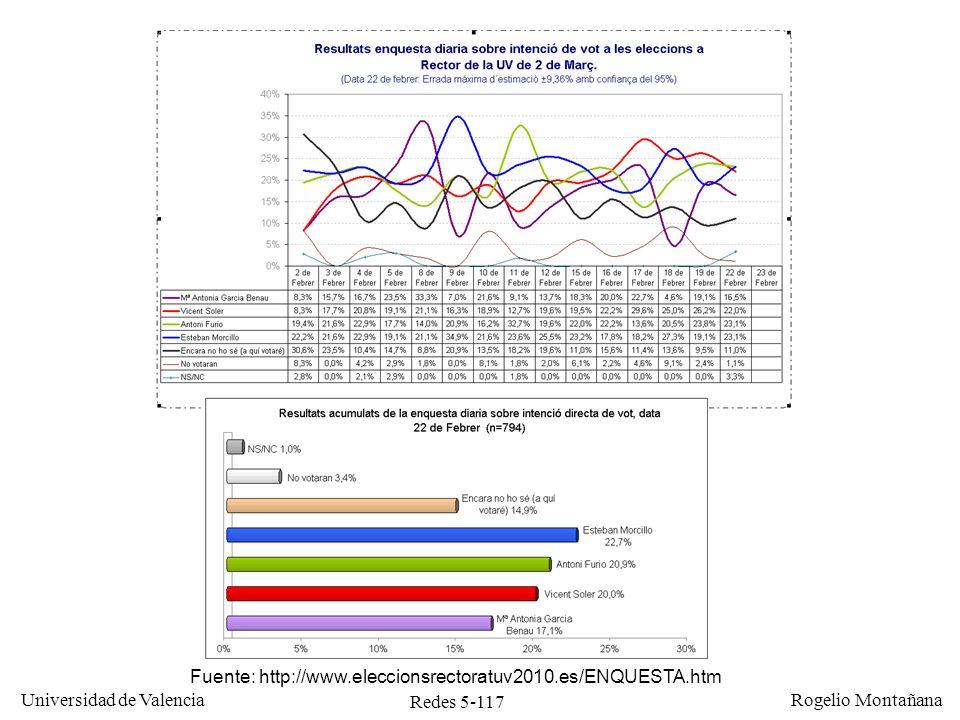 Redes 5-117 Universidad de Valencia Rogelio Montañana Fuente: http://www.eleccionsrectoratuv2010.es/ENQUESTA.htm