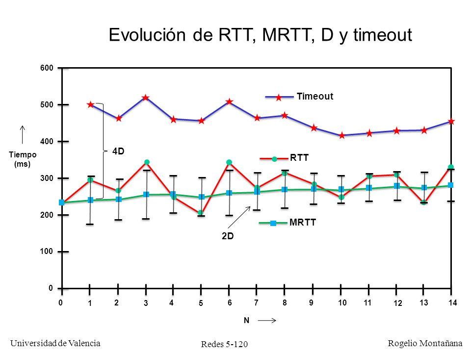 Redes 5-120 Universidad de Valencia Rogelio Montañana Evolución de RTT, MRTT, D y timeout 0 1 2 3 4 5 67891011 12 1314 0 100 200 300 400 500 600 N Tie