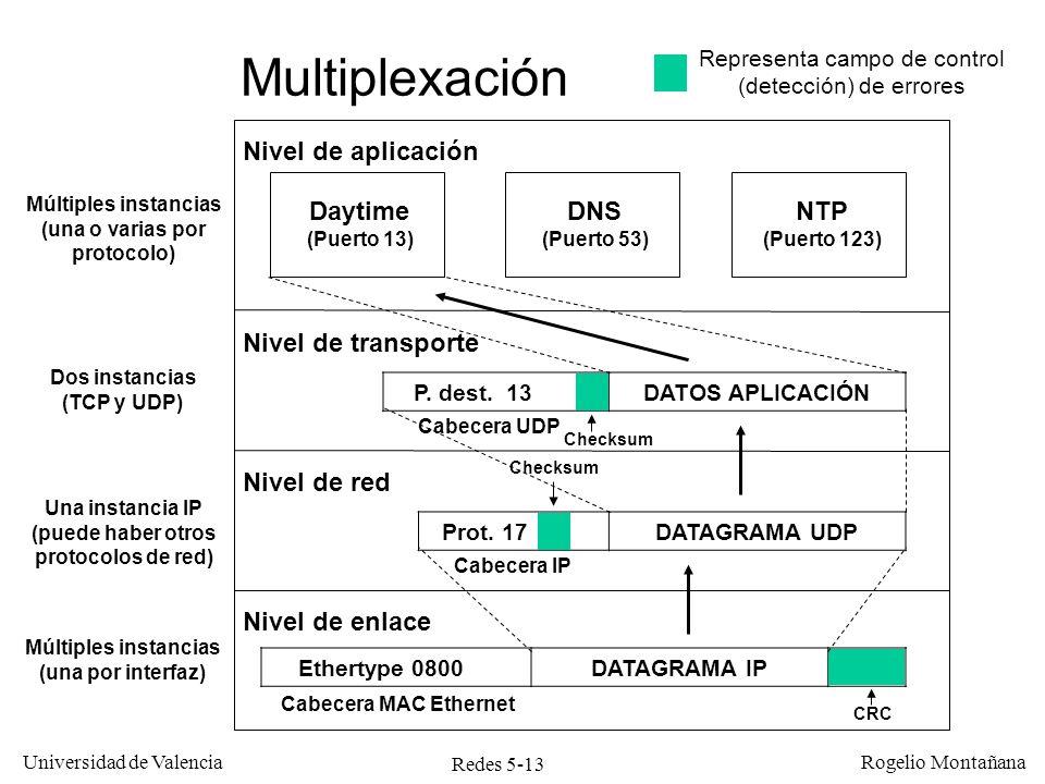 Redes 5-13 Universidad de Valencia Rogelio Montañana Ethertype 0800DATAGRAMA IPCRC Nivel de enlace Nivel de red Nivel de transporte Nivel de aplicació