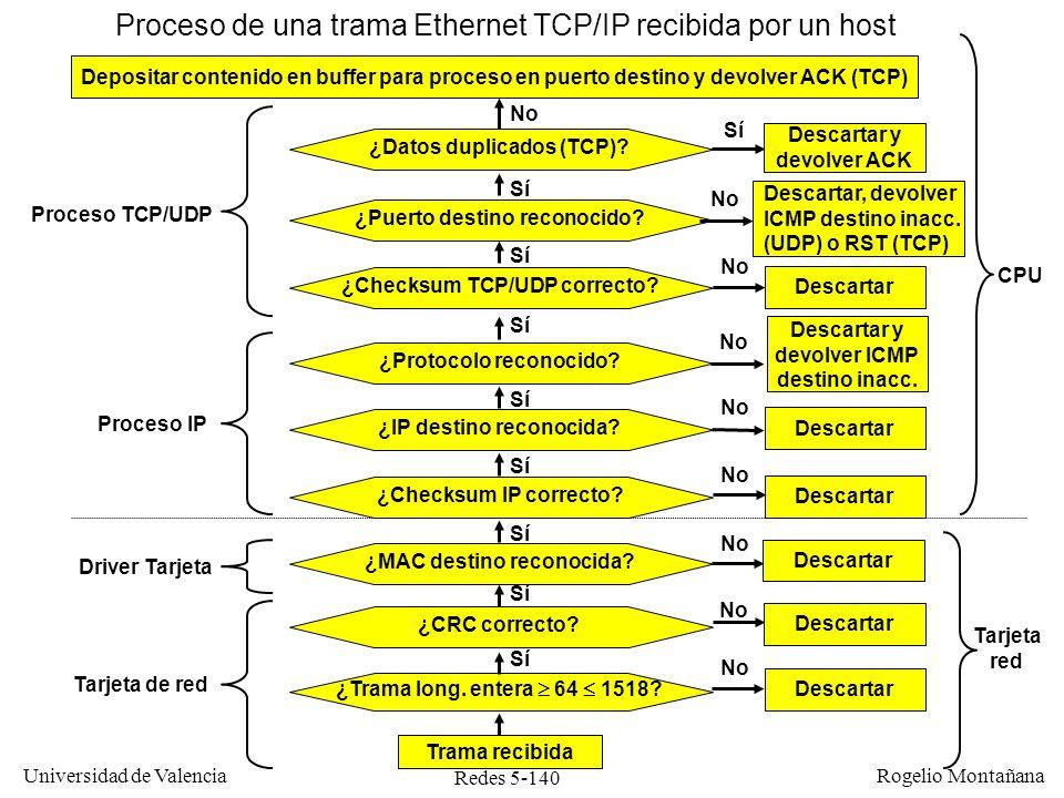 Redes 5-140 Universidad de Valencia Rogelio Montañana Descartar ¿Trama long. entera 64 1518? Trama recibida ¿CRC correcto? No Sí Descartar No Sí ¿MAC