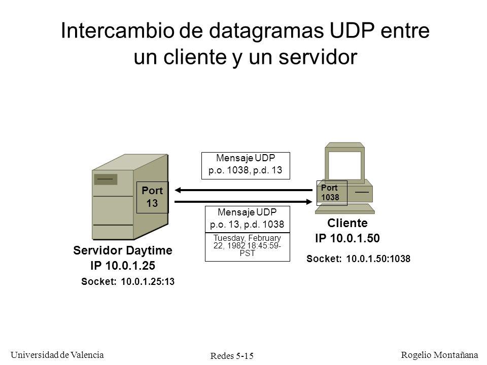 Redes 5-15 Universidad de Valencia Rogelio Montañana Cliente IP 10.0.1.50 Servidor Daytime IP 10.0.1.25 Port 13 Port 1038 Socket: 10.0.1.25:13 Socket: