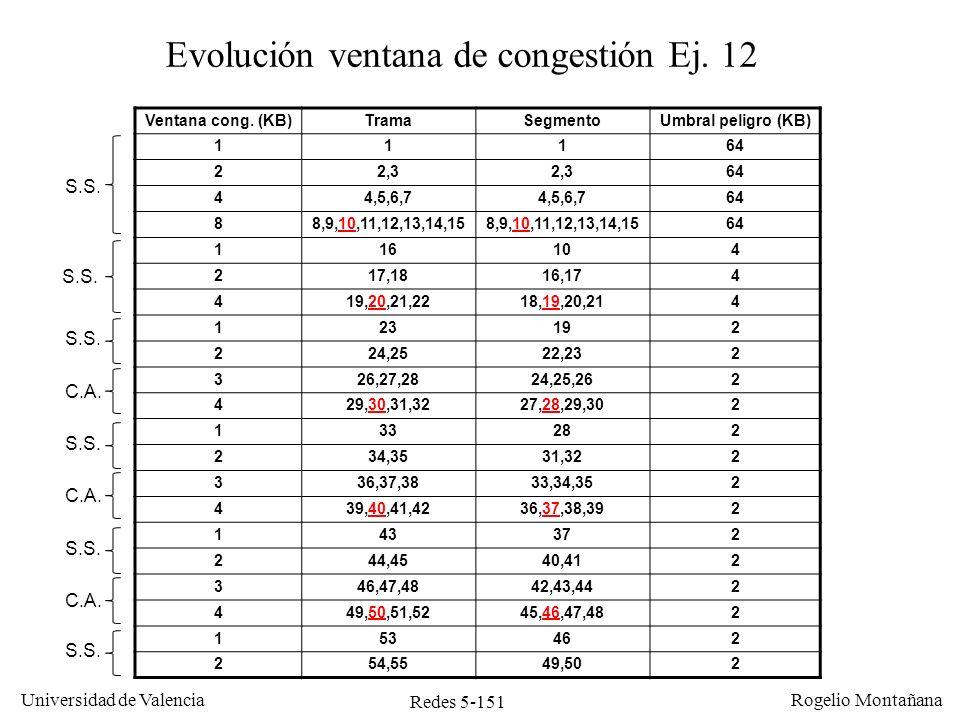 Redes 5-151 Universidad de Valencia Rogelio Montañana Ventana cong. (KB)TramaSegmentoUmbral peligro (KB) 11164 22,3 64 44,5,6,7 64 88,9,10,11,12,13,14