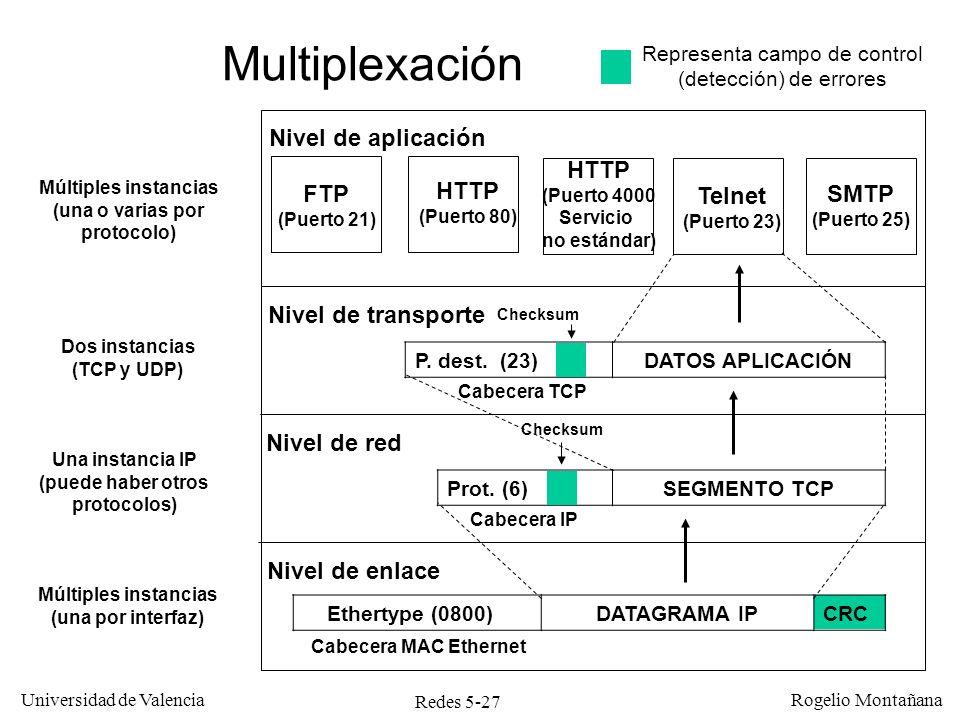 Redes 5-27 Universidad de Valencia Rogelio Montañana Nivel de enlace Nivel de red Nivel de transporte Nivel de aplicación Ethertype (0800)DATAGRAMA IP