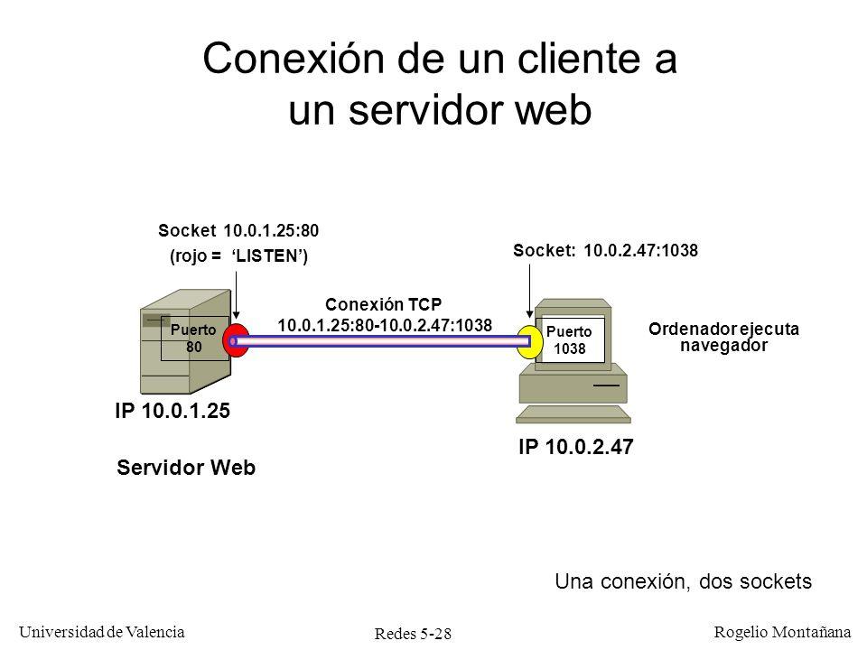 Redes 5-28 Universidad de Valencia Rogelio Montañana Conexión TCP 10.0.1.25:80-10.0.2.47:1038 Puerto 1038 Ordenador ejecuta navegador Socket: 10.0.2.4