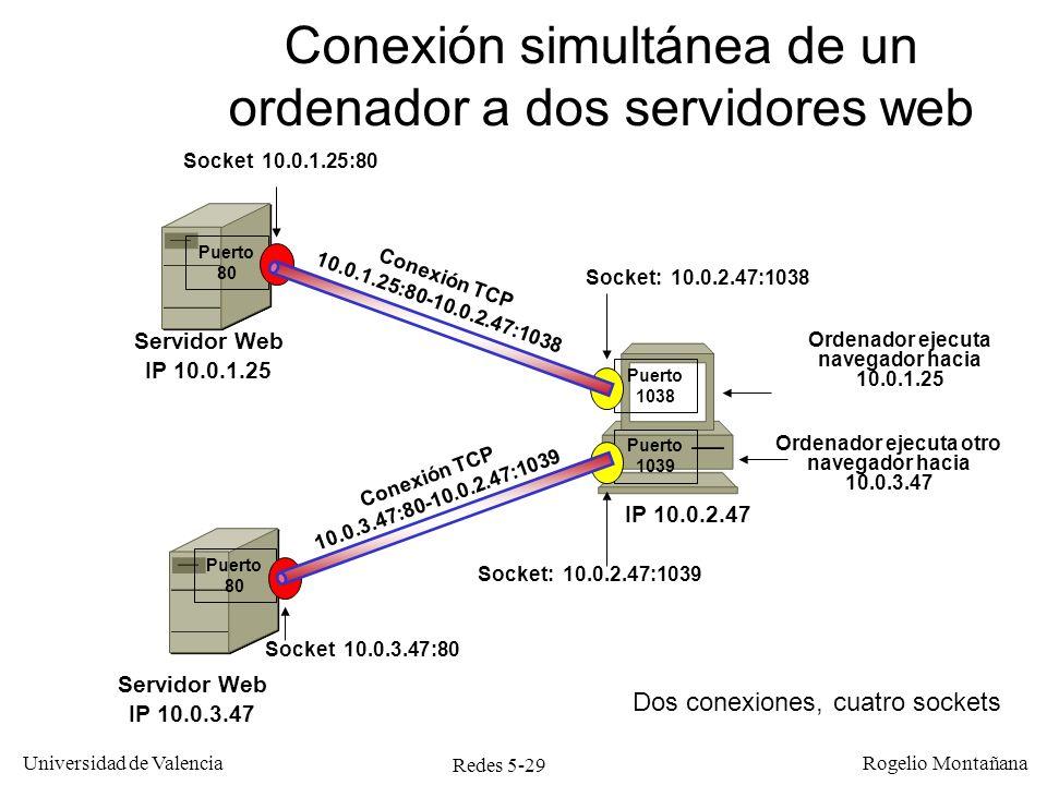 Redes 5-29 Universidad de Valencia Rogelio Montañana Servidor Web IP 10.0.3.47 Conexión TCP 10.0.1.25:80-10.0.2.47:1038 Puerto 1038 Ordenador ejecuta