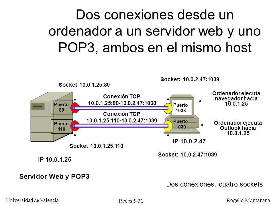 Redes 5-31 Universidad de Valencia Rogelio Montañana Conexión TCP 10.0.1.25:80-10.0.2.47:1038 Puerto 1038 Ordenador ejecuta navegador hacia 10.0.1.25