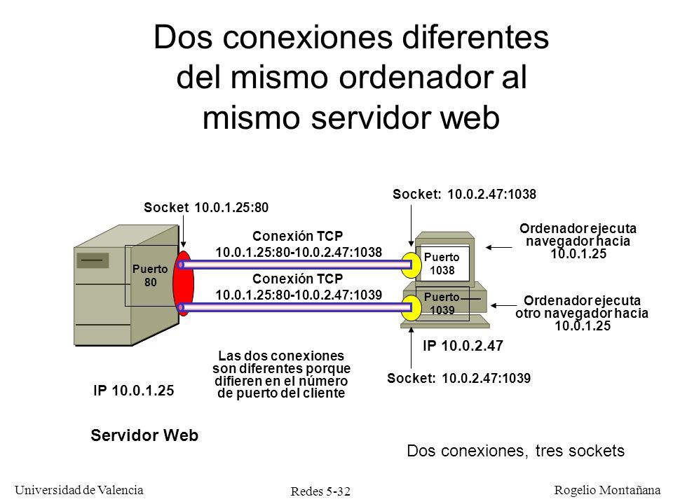 Redes 5-32 Universidad de Valencia Rogelio Montañana Conexión TCP 10.0.1.25:80-10.0.2.47:1038 Puerto 1038 Ordenador ejecuta navegador hacia 10.0.1.25