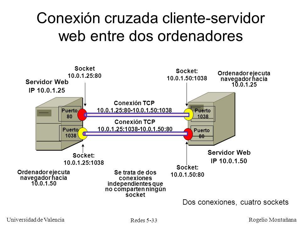 Redes 5-33 Universidad de Valencia Rogelio Montañana Servidor Web IP 10.0.1.25 Puerto 80 Puerto 1038 Conexión cruzada cliente-servidor web entre dos o