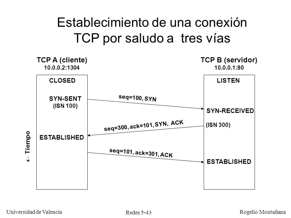 Redes 5-43 Universidad de Valencia Rogelio Montañana TCP A (cliente) 10.0.0.2:1304 TCP B (servidor) 10.0.0.1:80 Tiempo seq=100, SYN seq=300, ack=101,