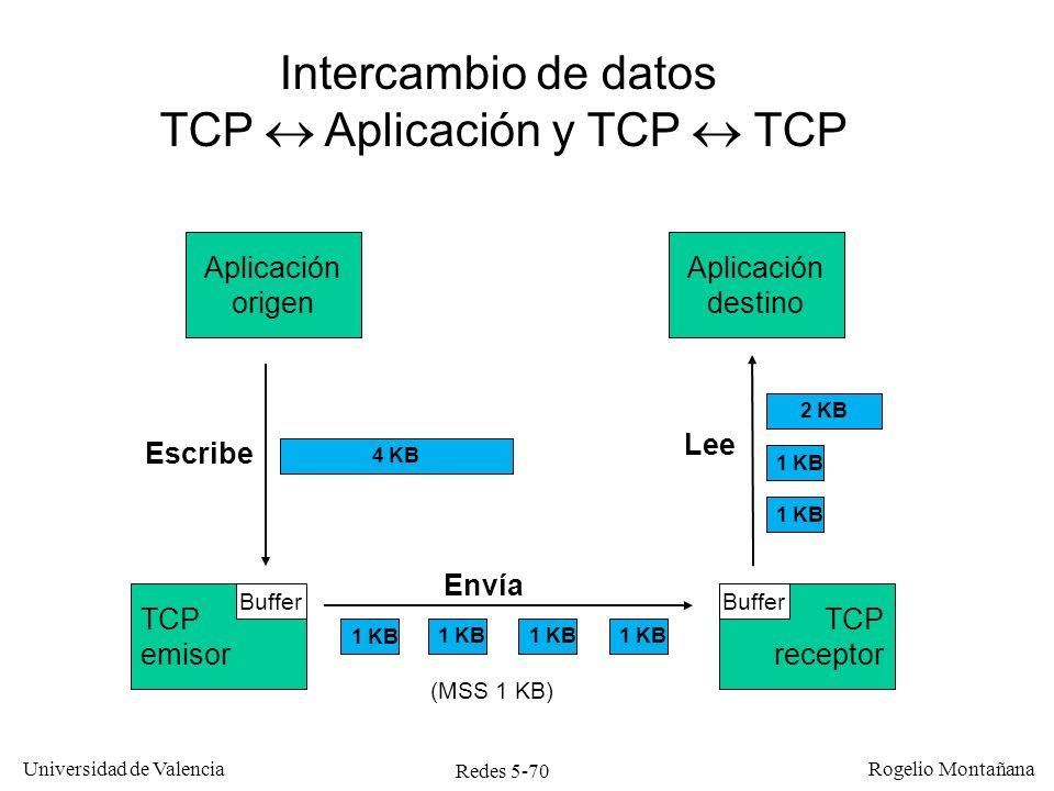 Redes 5-70 Universidad de Valencia Rogelio Montañana Aplicación origen TCP receptor TCP emisor Aplicación destino Buffer Intercambio de datos TCP Apli