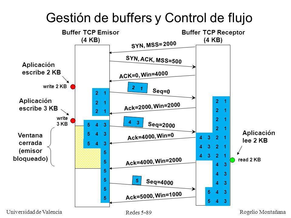 Redes 5-89 Universidad de Valencia Rogelio Montañana Buffer TCP Emisor (4 KB) Buffer TCP Receptor (4 KB) Gestión de buffers y Control de flujo Ventana