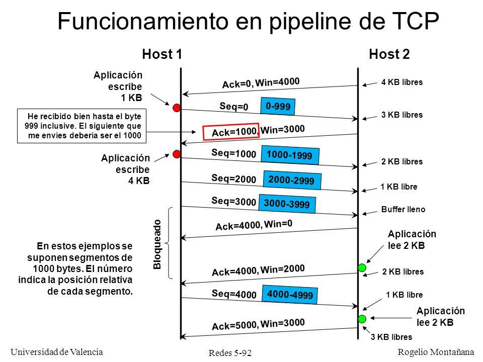Redes 5-92 Universidad de Valencia Rogelio Montañana Host 1Host 2 Funcionamiento en pipeline de TCP Seq=0 Ack=1000, Win=3000 Seq=1000 Seq=2000 Seq=300