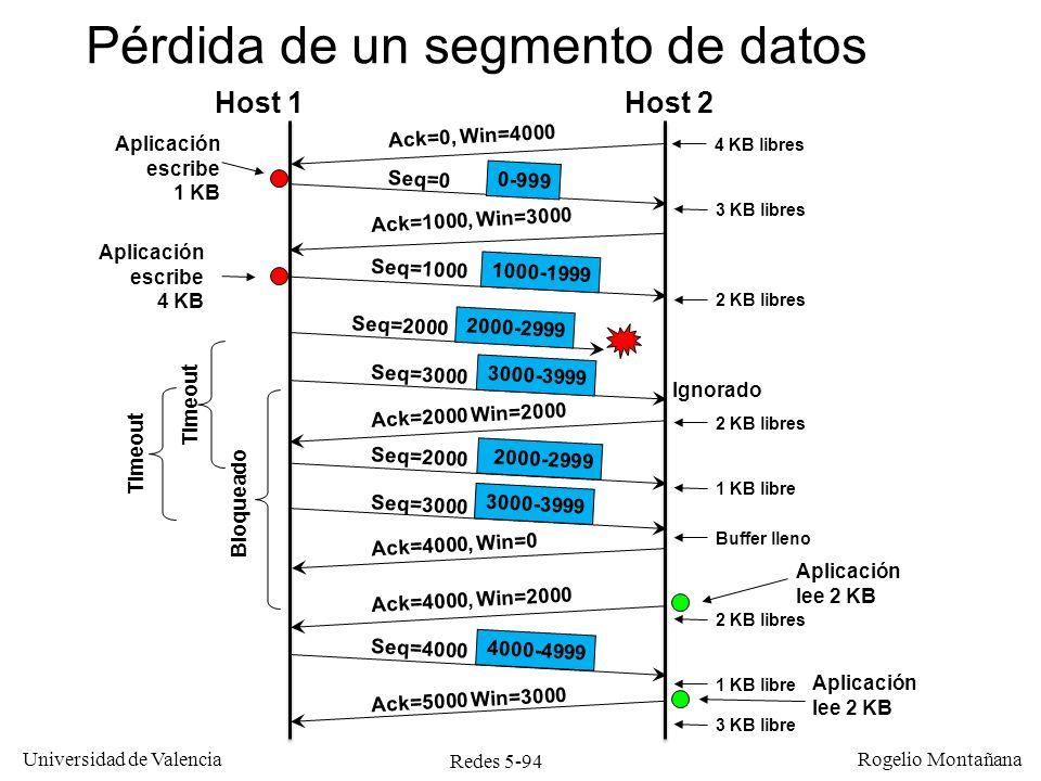 Redes 5-94 Universidad de Valencia Rogelio Montañana Host 1Host 2 Ack=0, Win=4000 Pérdida de un segmento de datos Seq=0 Ack=1000, Win=3000 Seq=1000 Se