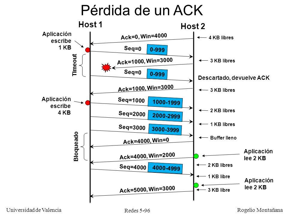 Redes 5-96 Universidad de Valencia Rogelio Montañana Host 1 Host 2 Ack=0, Win=4000 Pérdida de un ACK Seq=0 Ack=1000, Win=3000 Seq=0 Ack=1000, Win=3000