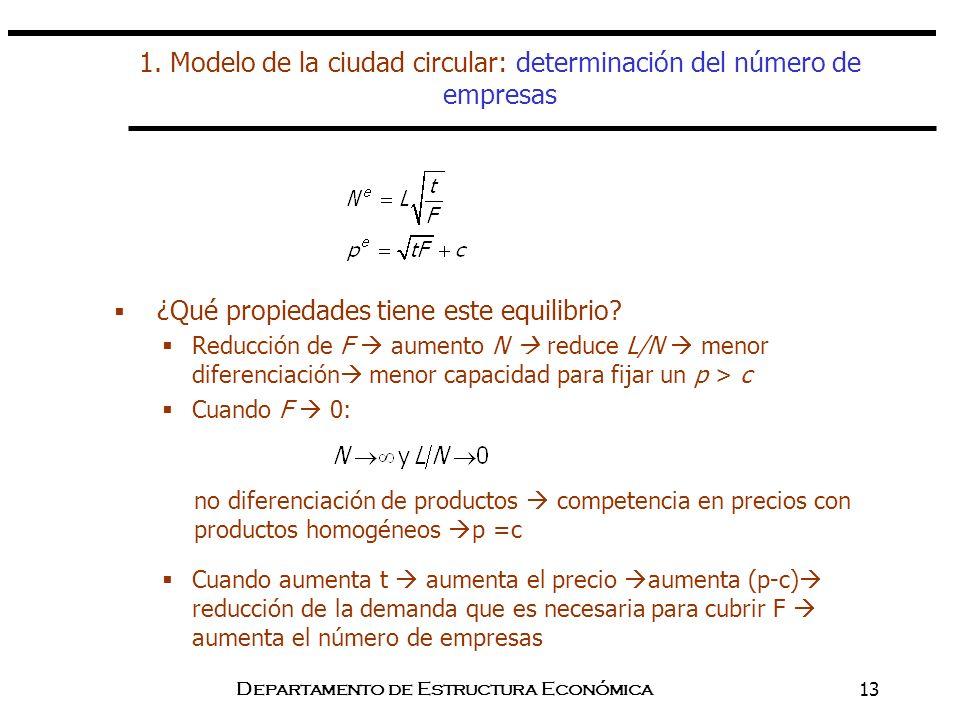 Departamento de Estructura Económica13 1. Modelo de la ciudad circular: determinación del número de empresas ¿Qué propiedades tiene este equilibrio? R