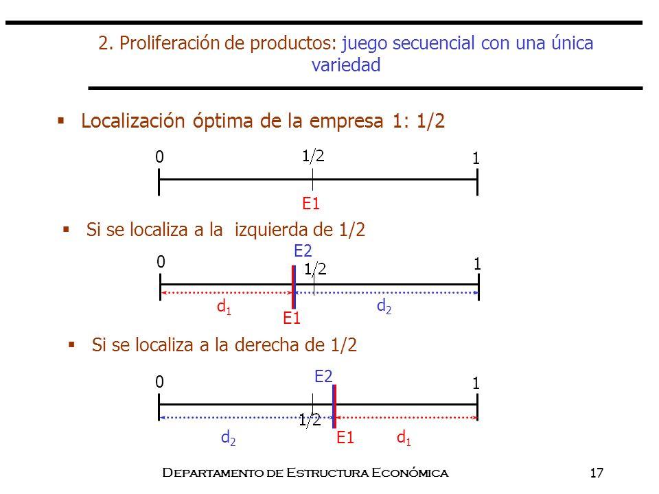 Departamento de Estructura Económica17 2. Proliferación de productos: juego secuencial con una única variedad Localización óptima de la empresa 1: 1/2