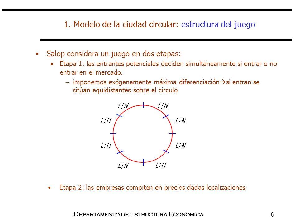 Departamento de Estructura Económica6 1. Modelo de la ciudad circular: estructura del juego Salop considera un juego en dos etapas: Etapa 1: las entra