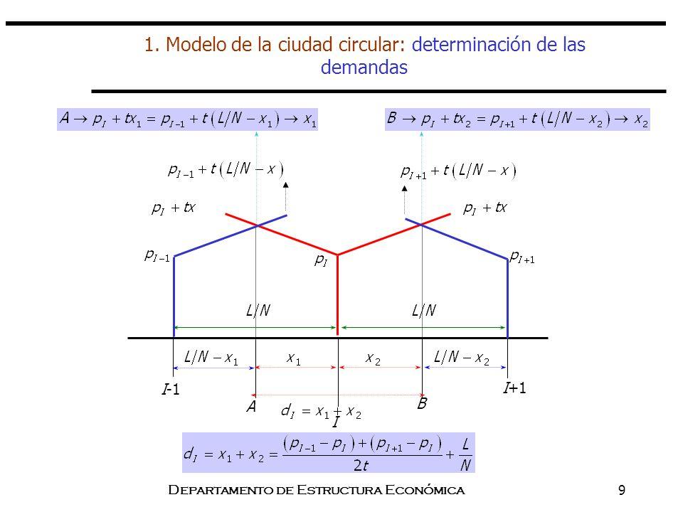 Departamento de Estructura Económica9 1. Modelo de la ciudad circular: determinación de las demandas A I-1 I+1 I B