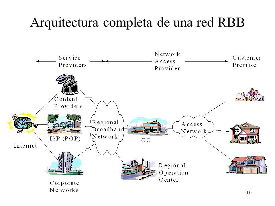 9 Arquitectura de una red RBB Modelo de referencia RBB –Host Servidor –Red del proveedor de contenidos (ATM, enlaces Punto a Punto, Frame Relay, etc.)