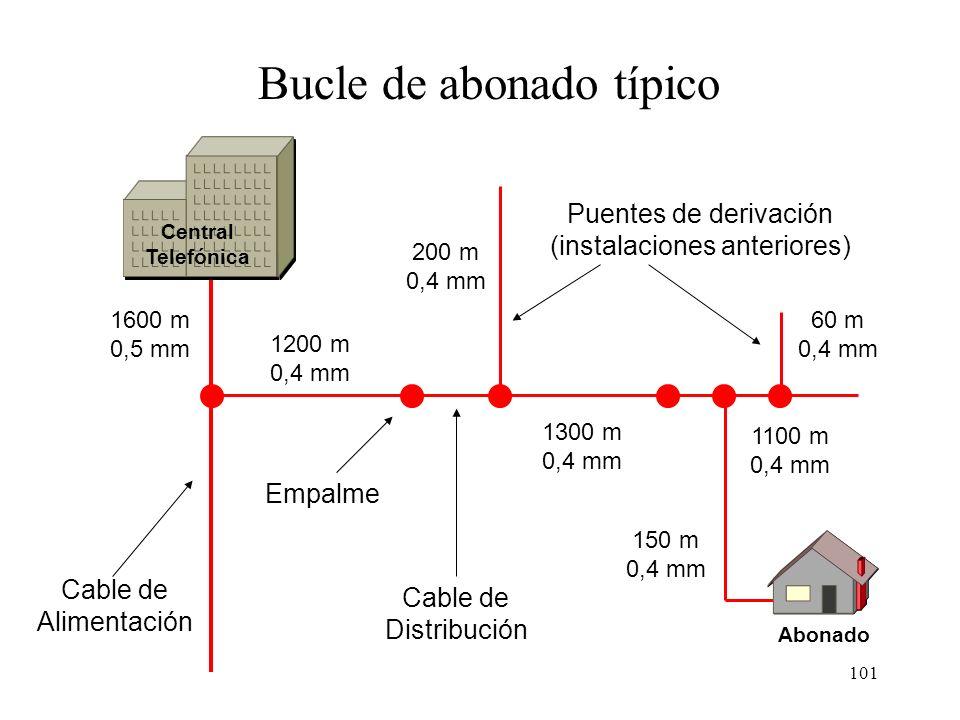 100 Atenuación en función de la frecuencia para un bucle de abonado típico 3,7 Km 5,5 Km Frecuencia (KHz) 0 0 100 200 300 400 500600 700800 900 1000 2