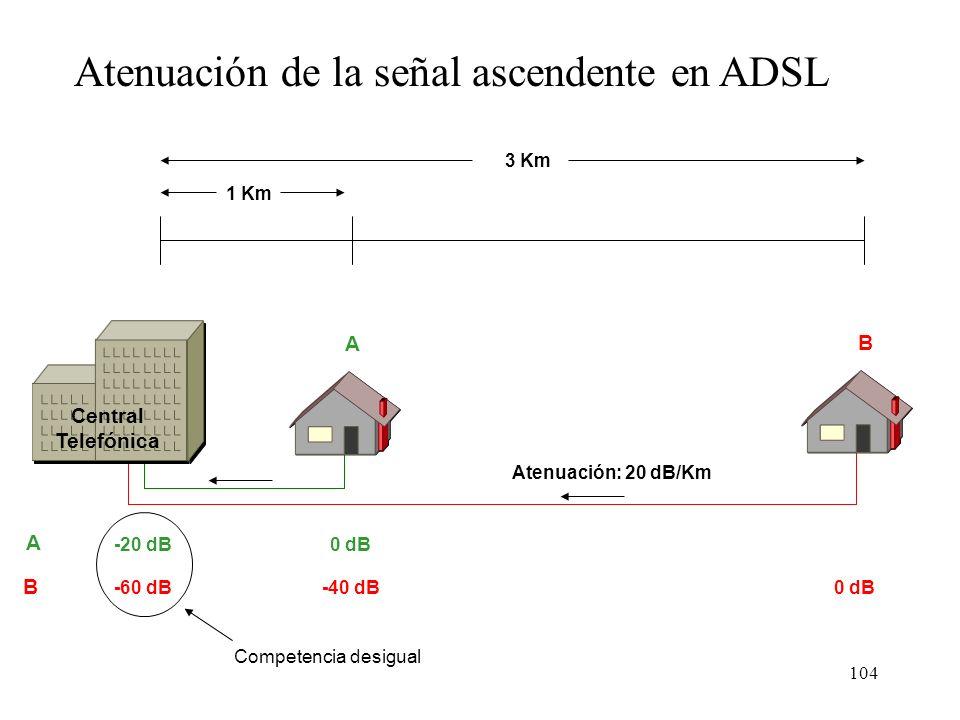 103 1 Km 3 Km 0 dB-20 dB-60 dB Central Telefónica Atenuación de la señal descendente en ADSL A B Atenuación: 20 dB/Km