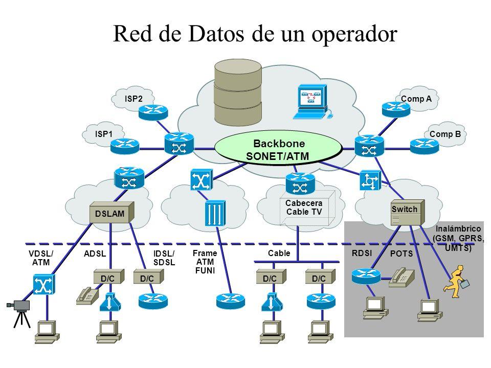 10 Arquitectura completa de una red RBB