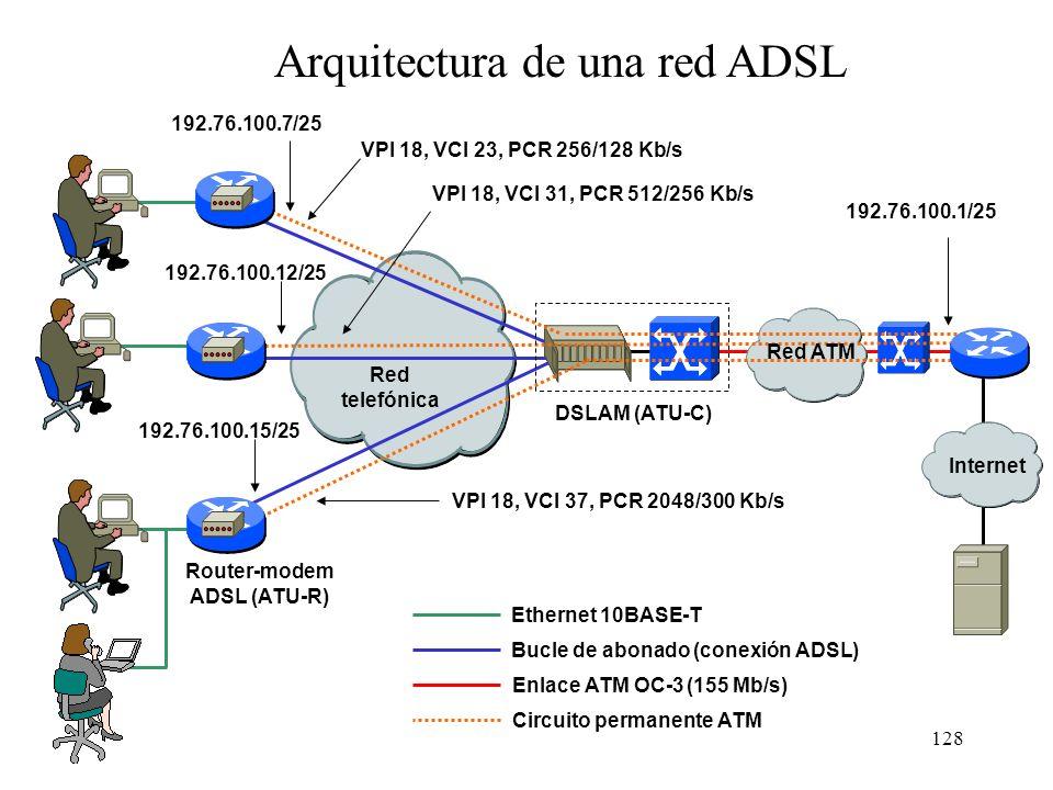127 Usuario Final Red de acceso Backbone Operador Proveedor de contenidos Física Enlace Red Transporte ADSL ATM AAL5 PPP IP TCP/UDP Red ATM DSLAMRoute