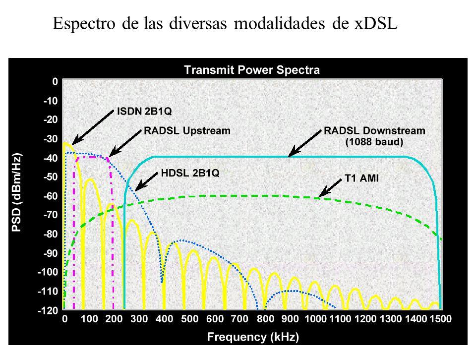139 Comparación de servicios xDSL ServicioModulaciónCapacidad desc./asc. (Mb/s) Distancia Max. (Km) Compatible con voz ADSLCAP ó DMT8/15,5SI ADSL G.Li