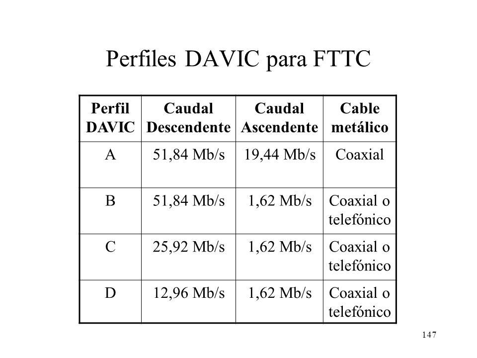 146 FTTC (Fiber To The Curb) La fibra llega a unos pocos cientos de metros de la vivienda. También se llama a veces FTTB (Fiber To The Building) A dif