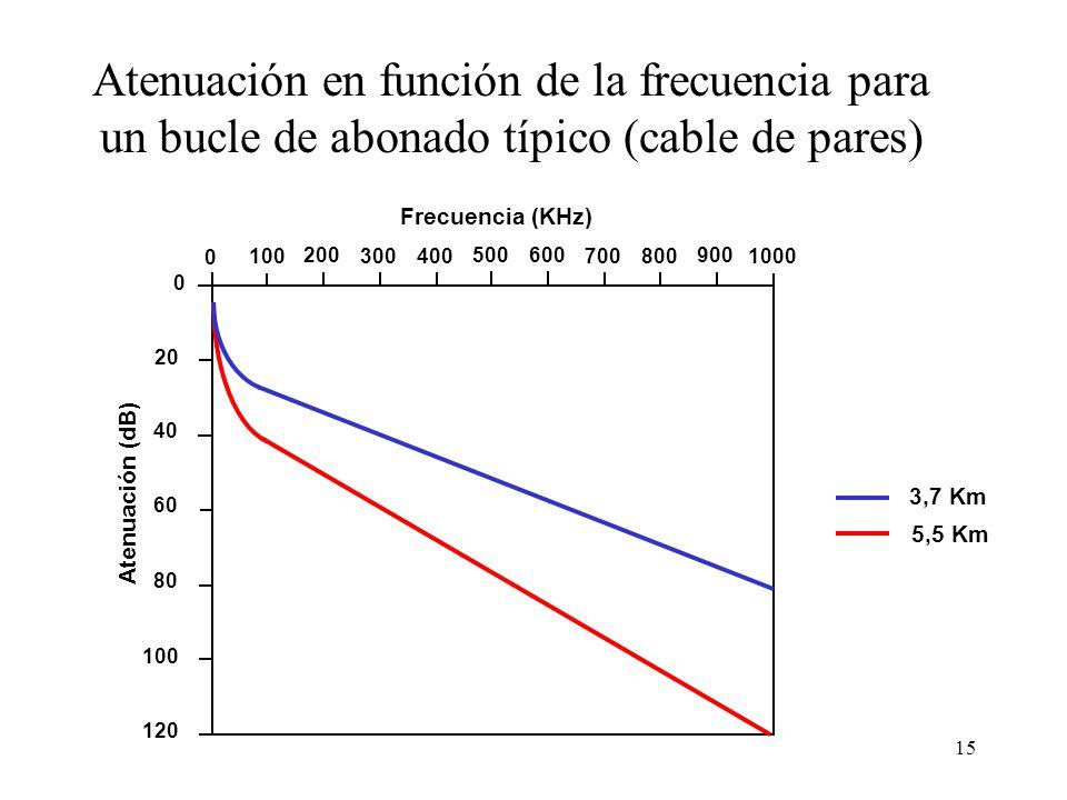 14 Problemas de las señales de banda ancha en cables metálicos Factores que influyen en la atenuación: –Grosor del cable: menor atenuación cuanto más