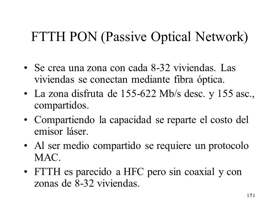 150 FTTH Punto a Punto Enlace dedicado de 155 Mb/s (simétrico) para cada vivienda. Técnicamente no supone nada novedoso, se trata de enlaces ATM/SDH.