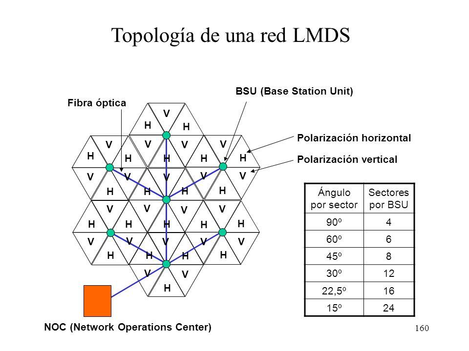 159 Arquitectura y topología de una red LMDS Despliegue en estructura celular. Cada emisor cubre una zona que suele abarcar de 2.000 a 6.000 viviendas