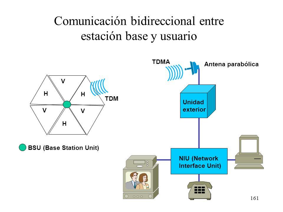 160 Topología de una red LMDS Ángulo por sector Sectores por BSU 90º4 60º6 45º8 30º12 22,5º16 15º24 NOC (Network Operations Center) Fibra óptica BSU (