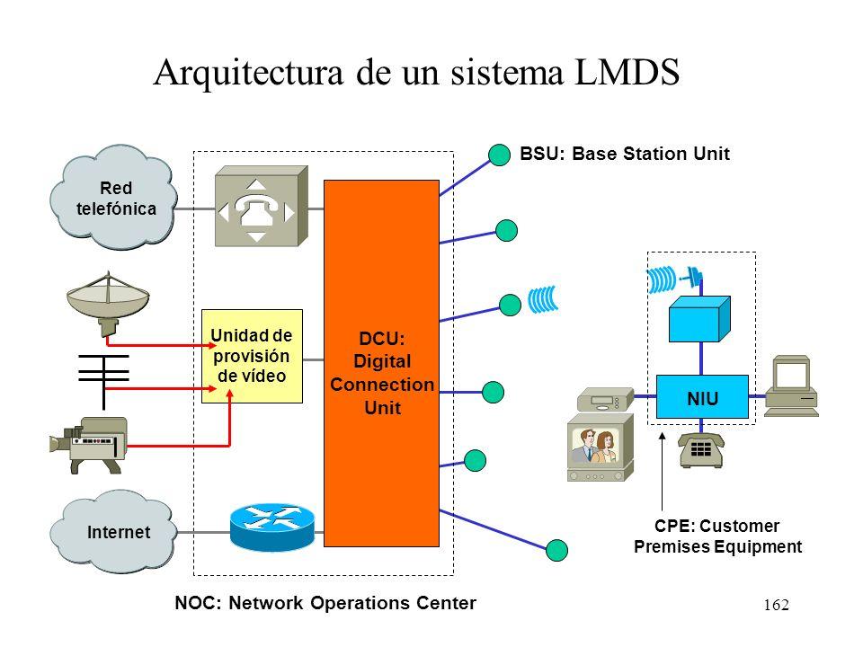 161 Comunicación bidireccional entre estación base y usuario V V V H H H NIU (Network Interface Unit) Antena parabólica TDM TDMA BSU (Base Station Uni