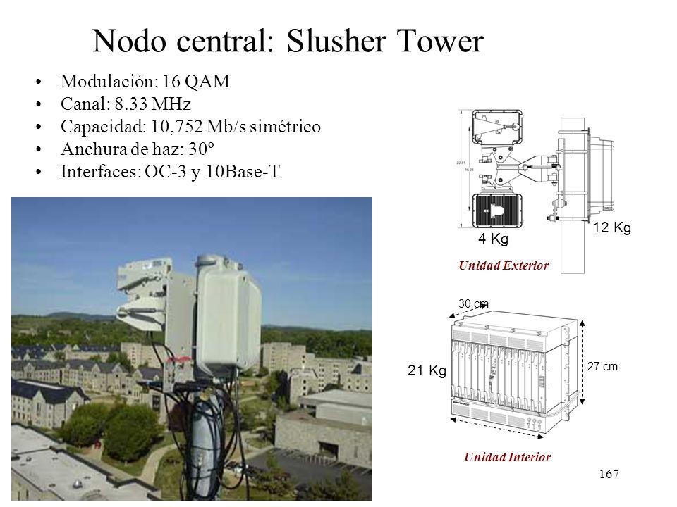 166 Haz 1, Remoto 1 Museo de Historia Natural Haz 1, Remoto 2 Oficina Gestión de Riesgos HUB o Nodo central Slusher Tower Haz 2, Remoto 3 Edif. Sist.