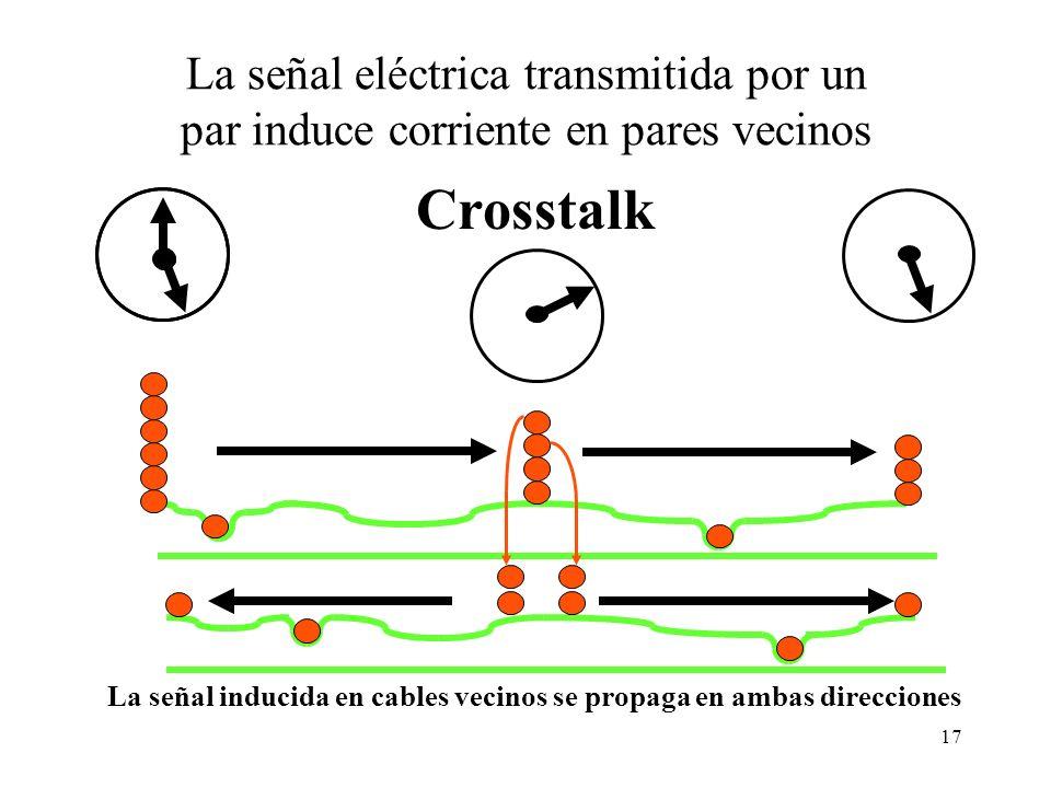 16 Problemas de las señales de banda ancha en cables metálicos Desfase: –Es la variación de la velocidad de propagación de la señal en función de la f