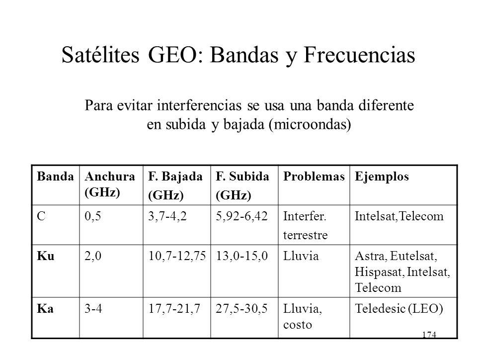 173 Huella Eutelsat