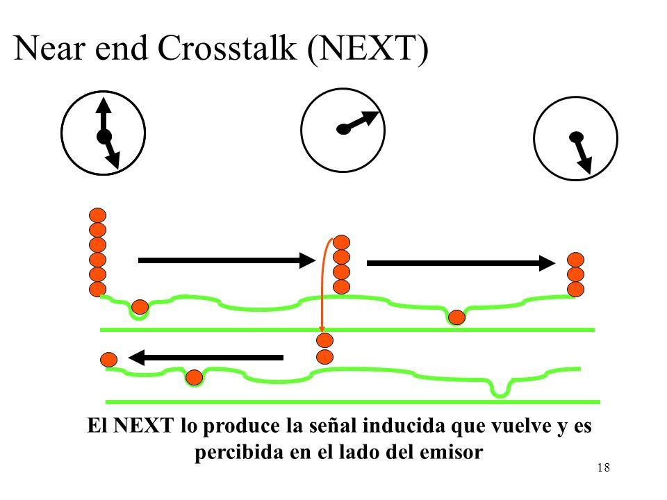 17 Crosstalk La señal inducida en cables vecinos se propaga en ambas direcciones La señal eléctrica transmitida por un par induce corriente en pares v