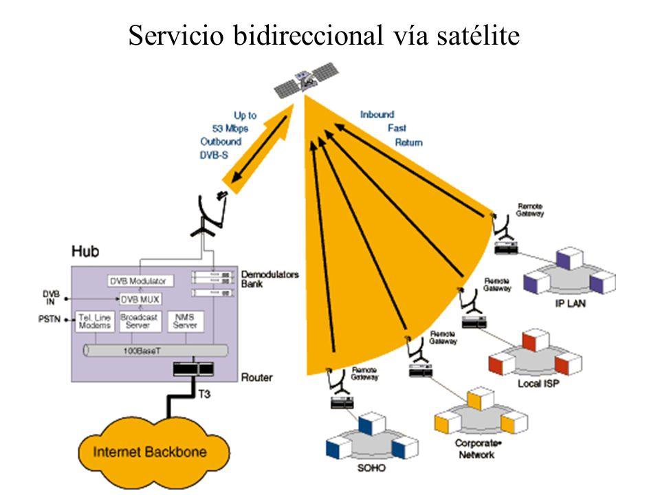 182 Servicio ASTRA Broadband Interactive (bidireccional) Servicio: –Descendente: hasta 38 Mb/s –Ascendente: desde 144 Kb/s hasta 2 Mb/s Equipamiento: