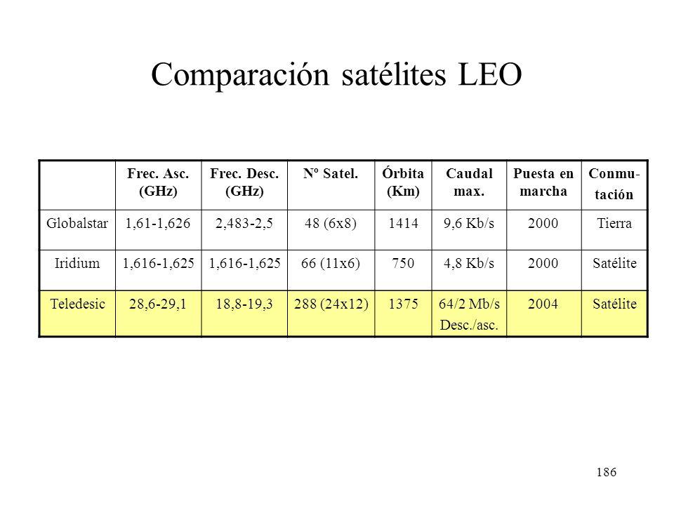 185 Satélites de órbita baja (LEO) Ventajas de las órbitas de poca altura (750-1500 Km): –Retardos pequeños (<10 ms) –Menor potencia de emisión (apara