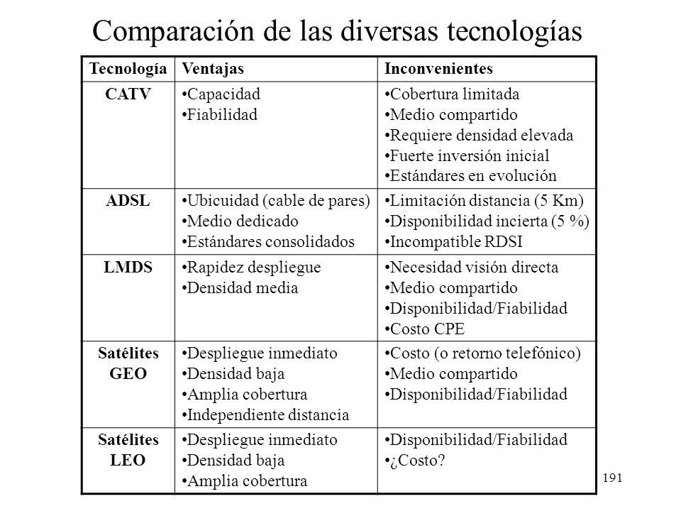 190 Sumario Introducción Fundamentos técnicos Redes CATV ADSL y xDSL Redes basadas en fibra: FTTC y FTTH Sistemas inalámbricos: LMDS y satélite Compar