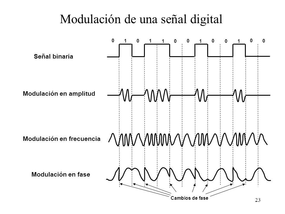 22 Distinción entre bit y baudio Con tres posibles niveles de intensidad se podrían definir cuatro símbolos y transmitir dos bits por baudio (destello