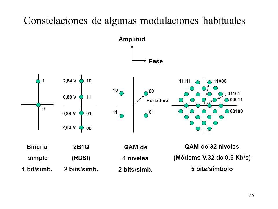 24 Distinción entre bit y baudio En algunos sistemas en que el número de baudios esta muy limitado (p. ej. módems telefónicos) se intenta aumentar el