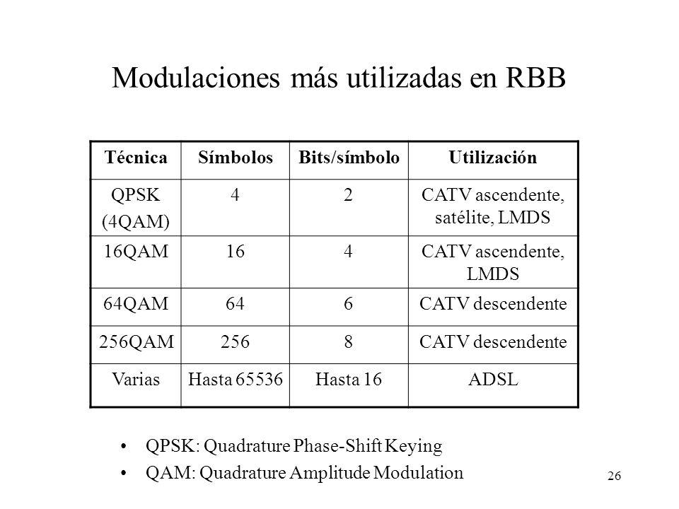 25 Constelaciones de algunas modulaciones habituales Amplitud Fase Binaria simple 1 bit/símb. 1 0 2B1Q (RDSI) 2 bits/símb. 2,64 V 0,88 V -0,88 V -2,64