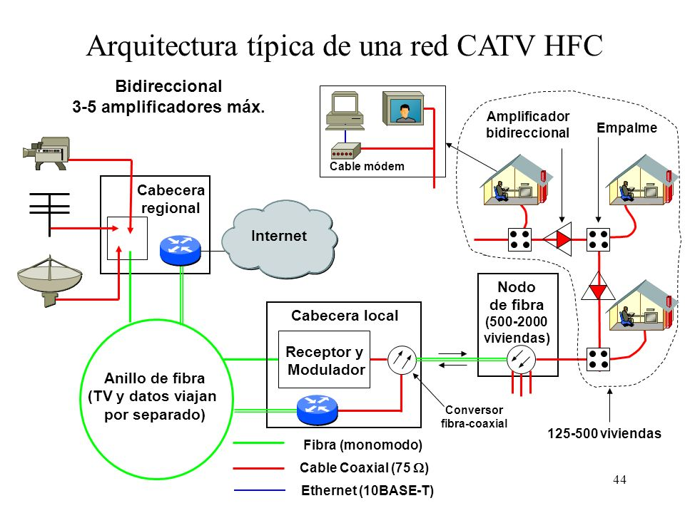 43 Arquitectura HFC (Híbrida Fibra-Coax.) Cabecera Regional Cab. local Nodo fibra Nodo fibra Nodo fibra Nodo fibra COAX Empalme Nodo fibra Nodo fibra