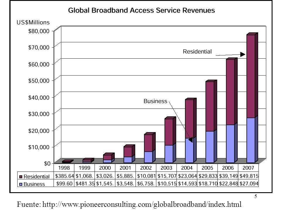 55 Capacidad de una red CATV Suponiendo que se utilizara exclusivamente para transmitir datos, la capacidad máxima de una red CATV sería: –Descendente: 84 canales de 55,6 Mb/s: 4,670 Gb/s –Ascendente: 261 canales de 640 Kb/s: 167,0 Mb/s Esta capacidad estaría disponible para cada zona de la red HFC.