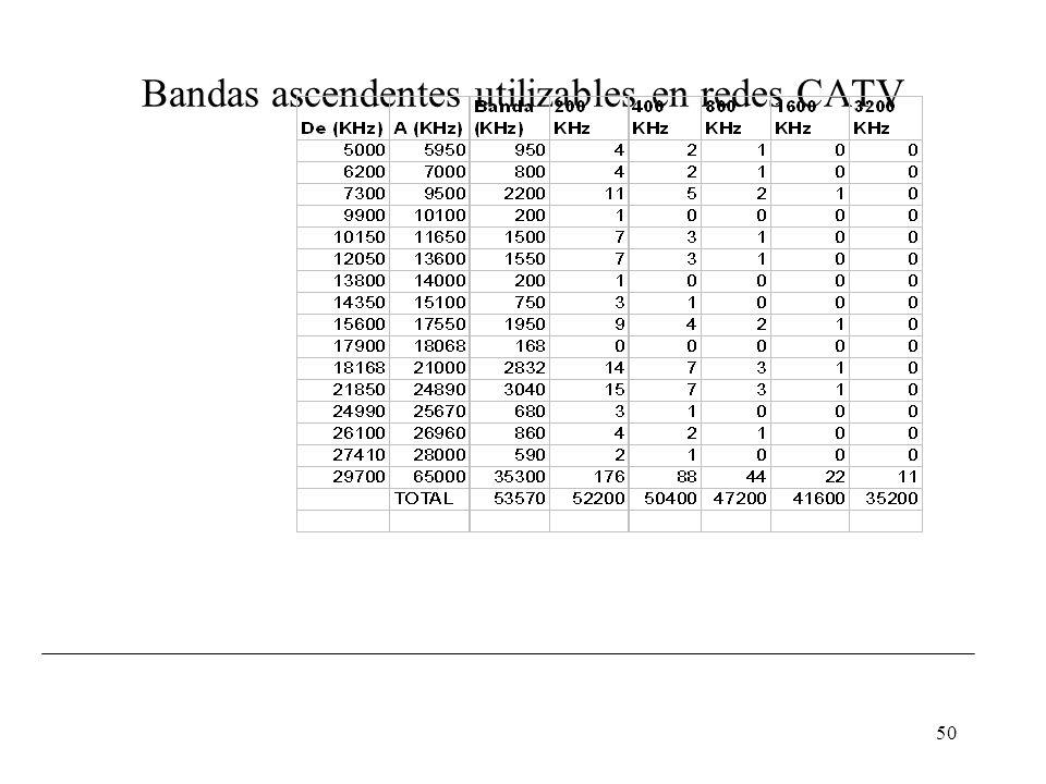 49 Bandas ascendentes utilizables en redes CATV