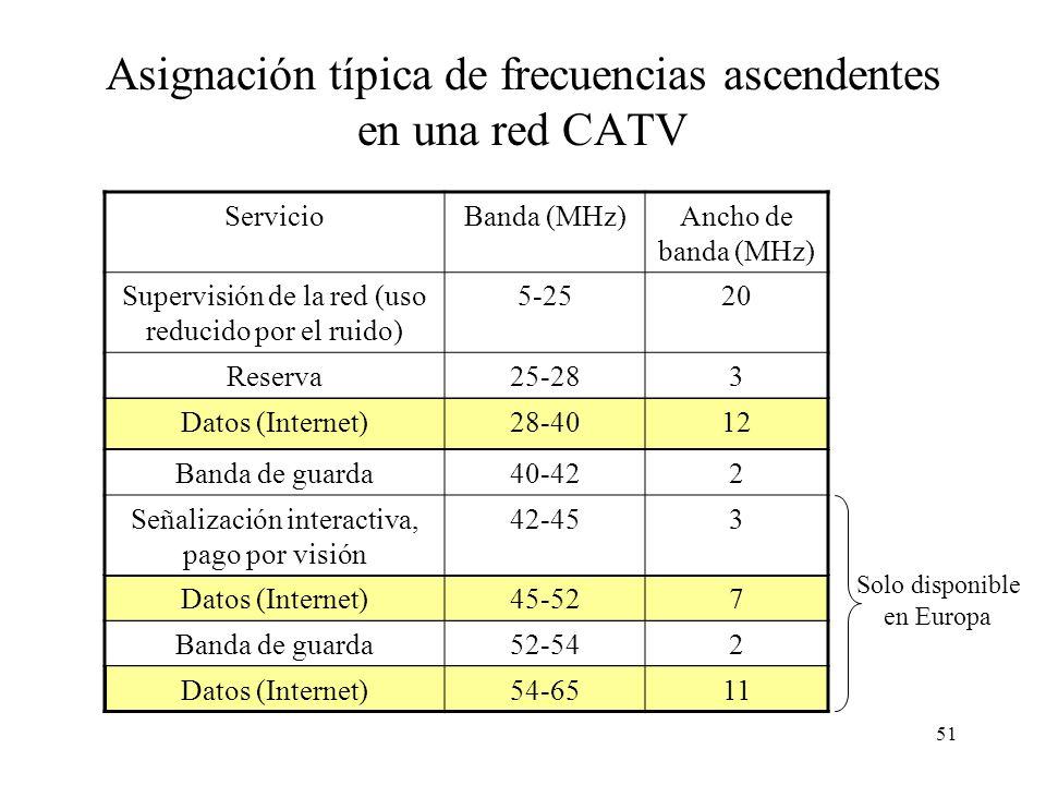 50 Bandas ascendentes utilizables en redes CATV