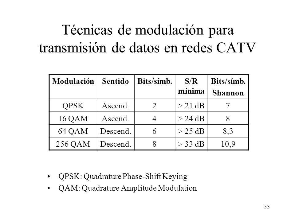 52 Asignación típica de frecuencias descendentes en una red CATV ServicioBanda (MHz) Ancho banda (MHz) Ancho por canal (MHz) Núm. Canales Radiodifusió