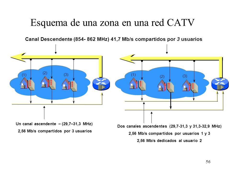 55 Capacidad de una red CATV Suponiendo que se utilizara exclusivamente para transmitir datos, la capacidad máxima de una red CATV sería: –Descendente